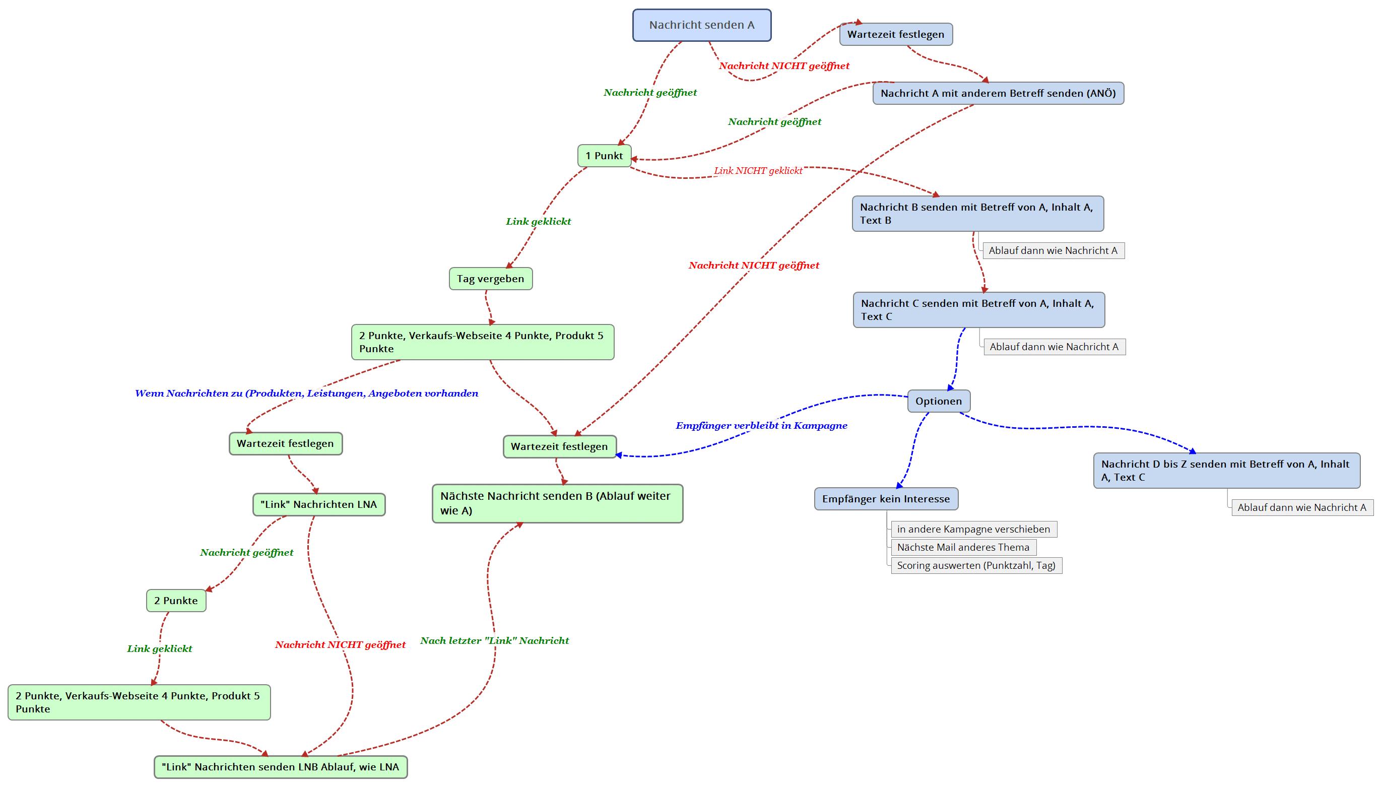 getresponse workflow beispiel