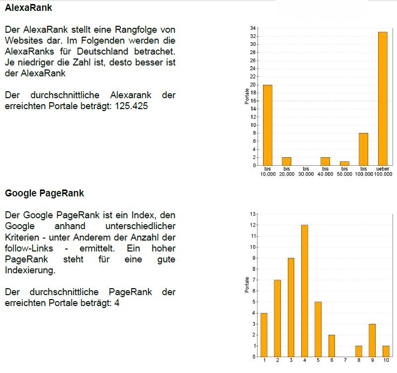 Pressemitteilungen schreiben Ranking